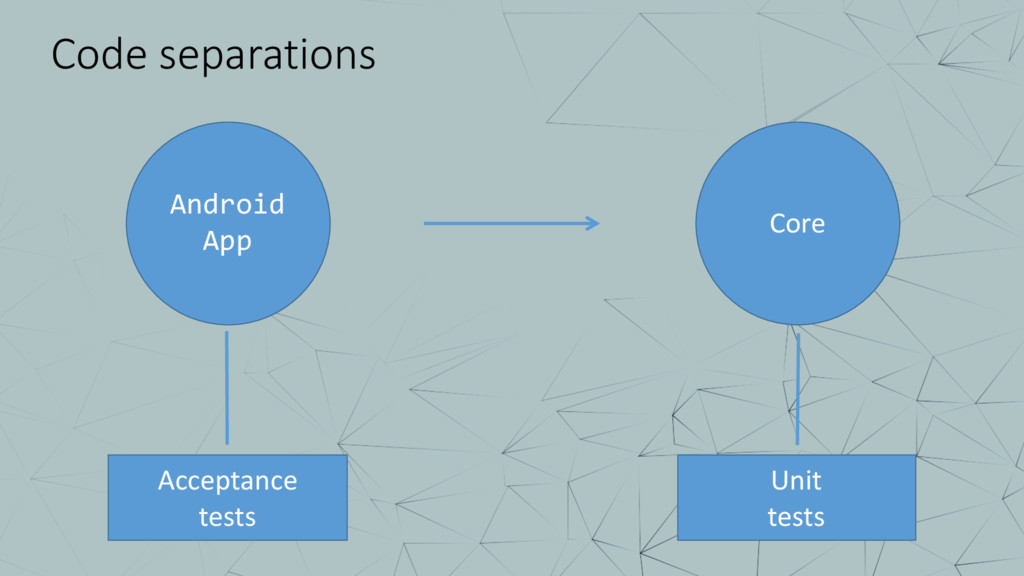 Code separations Android App Core Acceptance te...