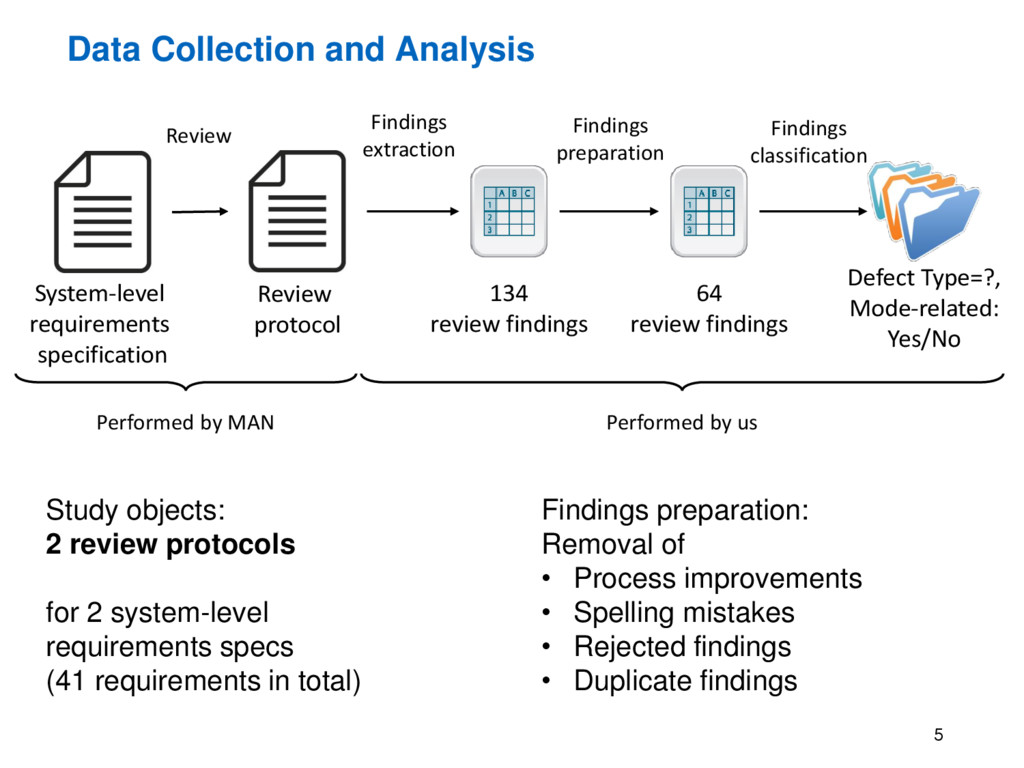 Data Collection and Analysis 5 Findings classif...