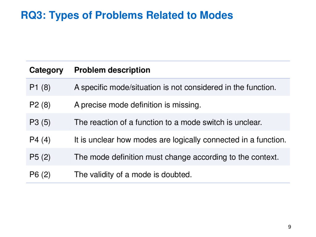 RQ3: Types of Problems Related to Modes 9 Categ...
