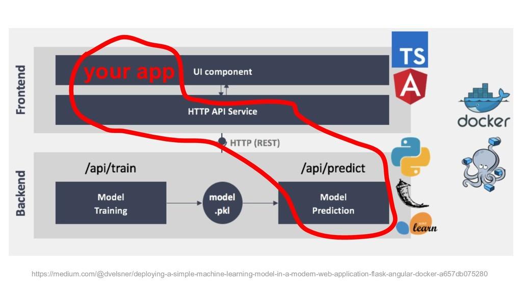 https://medium.com/@dvelsner/deploying-a-simple...
