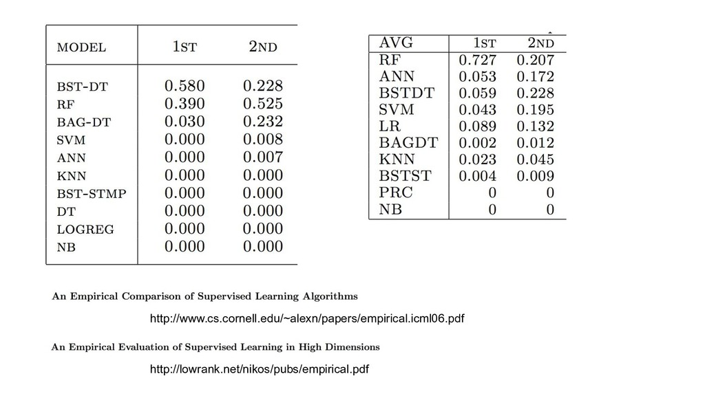 http://www.cs.cornell.edu/~alexn/papers/empiric...