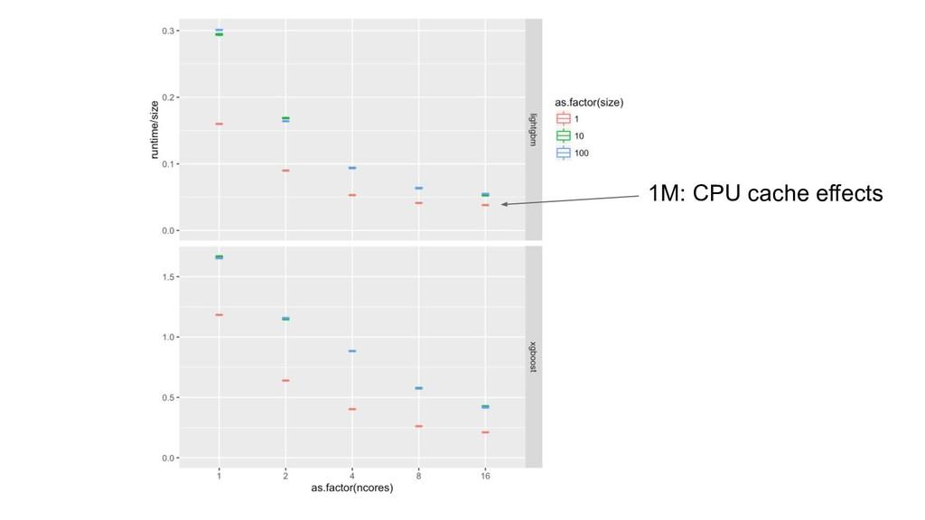 1M: CPU cache effects