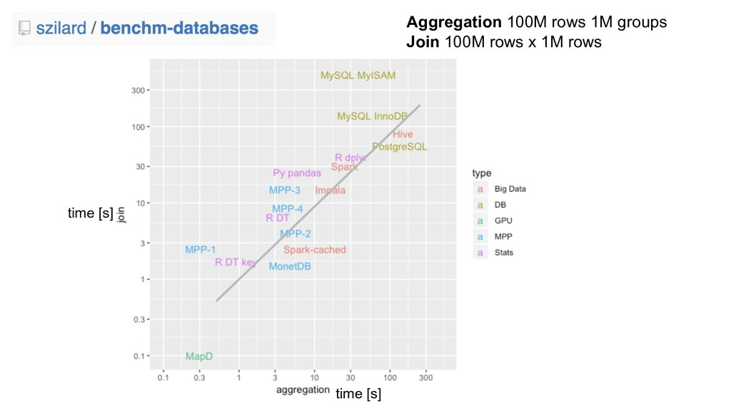 Aggregation 100M rows 1M groups Join 100M rows ...