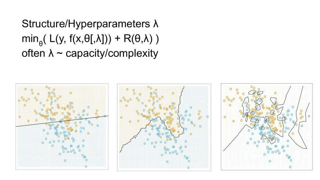 Structure/Hyperparameters λ min θ ( L(y, f(x,θ[...