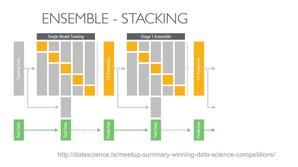 http://datascience.la/meetup-summary-winning-da...