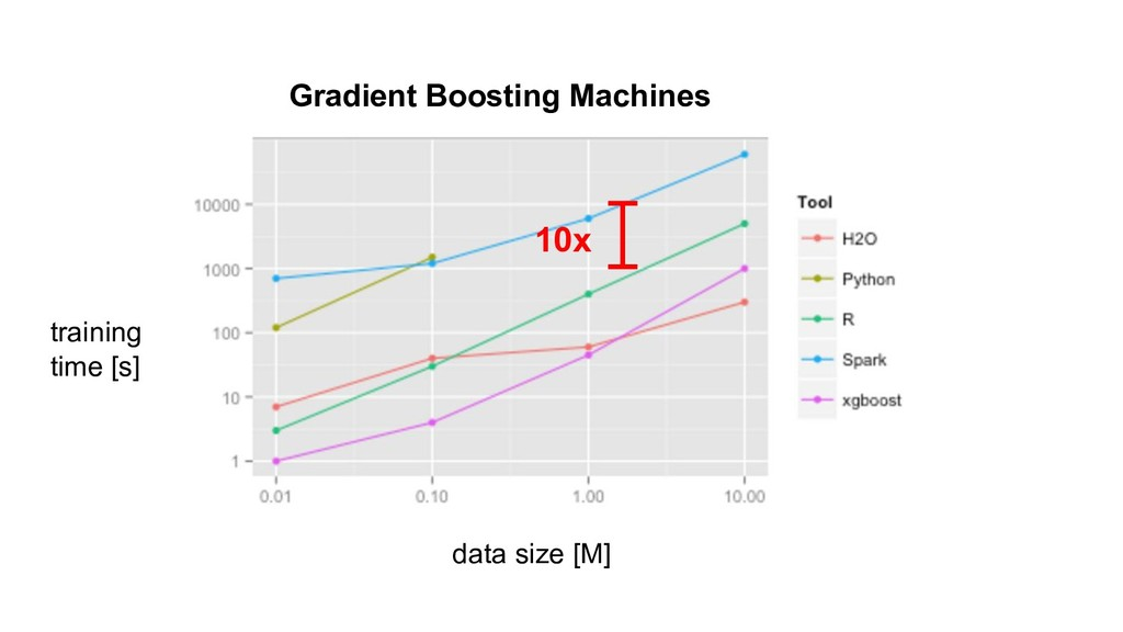 data size [M] training time [s] 10x Gradient Bo...