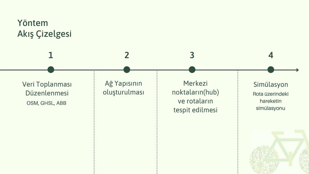 Yöntem Akış Ç zelges OSM, GHSL, ABB Ver Toplanm...