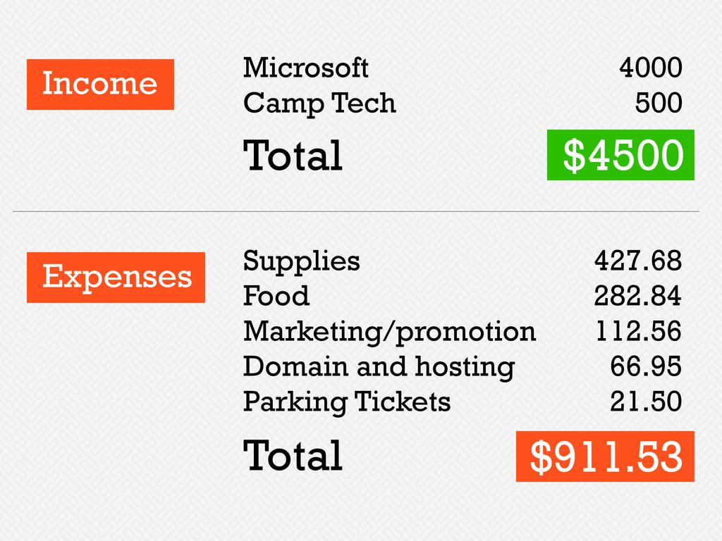 Income Microsoft Camp Tech Supplies Food Market...