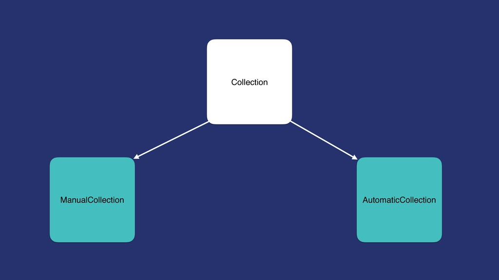 Collection ManualCollection AutomaticCollection