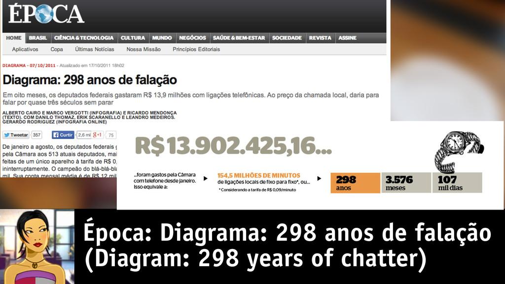 Época: Diagrama: 298 anos de falação (Diagram: ...