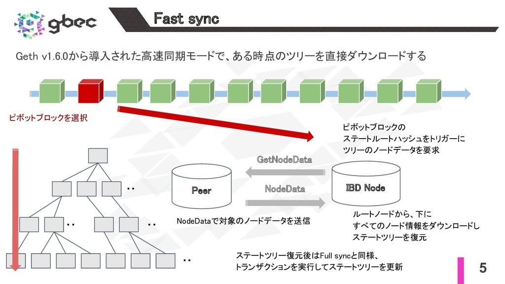 5 Fast sync Geth v1.6.0から導入された高速同期モードで、ある時点のツリ...
