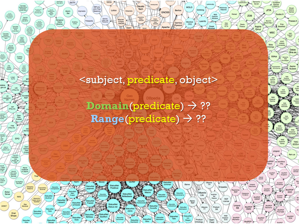 <subject, predicate, object> Domain(predicate) ...