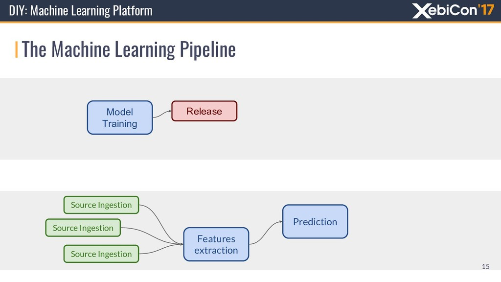 Distribution Features extraction Prediction Sou...