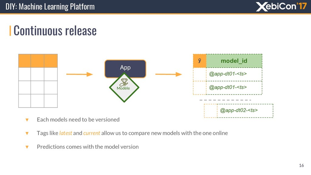 Continuous release DIY: Machine Learning Platfo...
