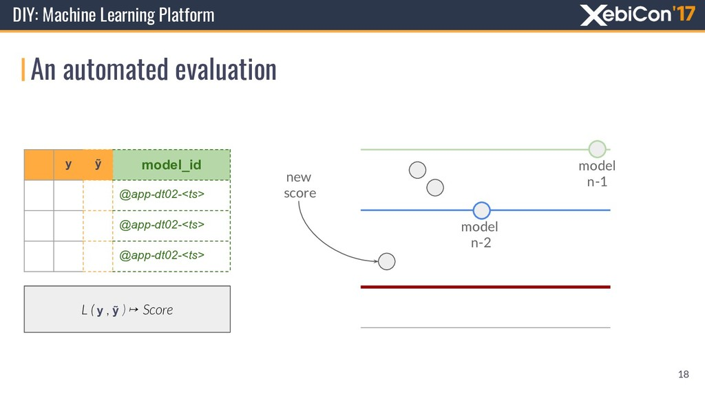 An automated evaluation DIY: Machine Learning P...
