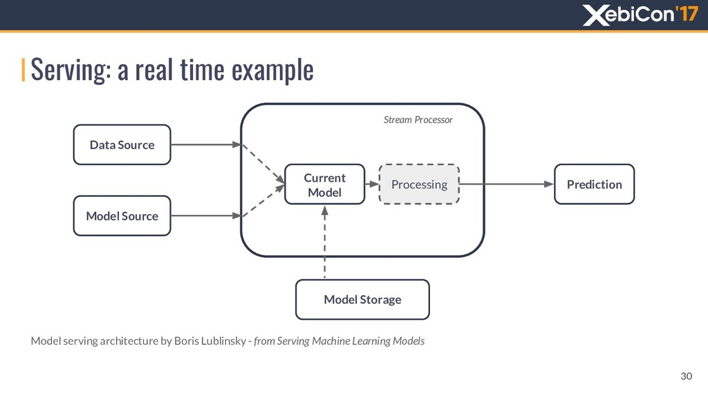 Serving: a real time example 30 Model serving a...