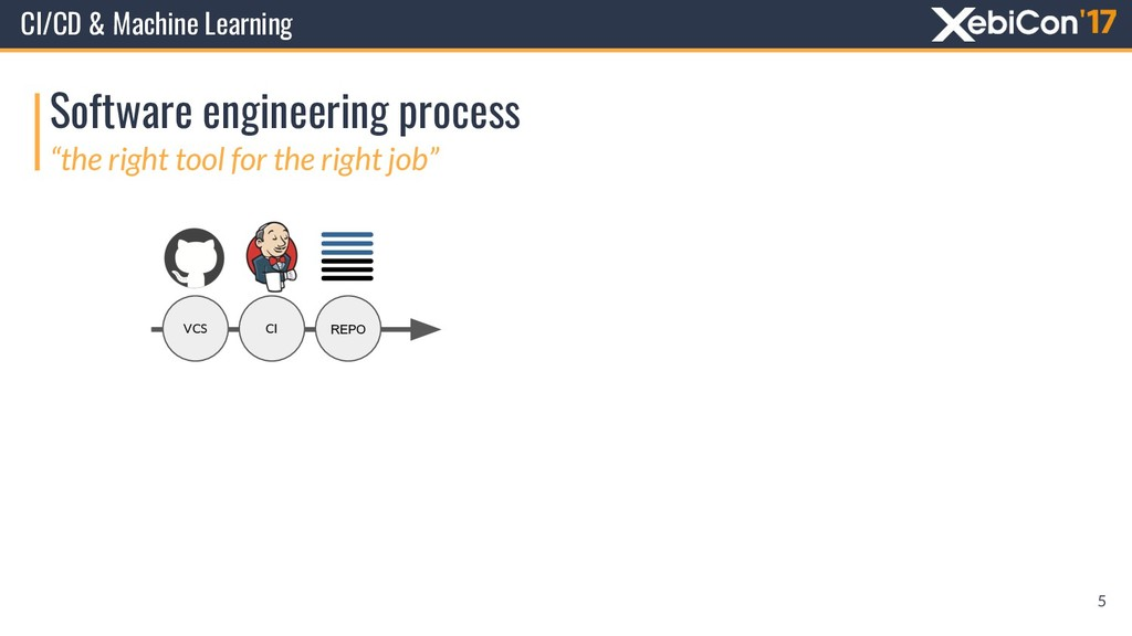 Software engineering process CI/CD & Machine Le...
