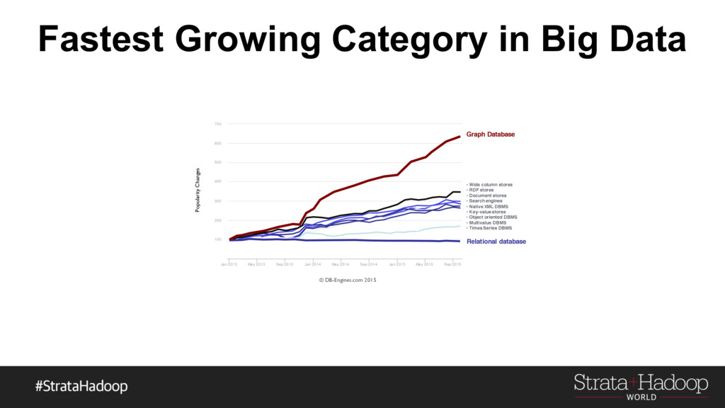 Fastest Growing Category in Big Data Sep 2015 M...