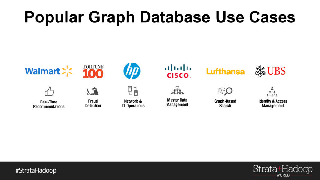 Popular Graph Database Use Cases Real-Time Reco...