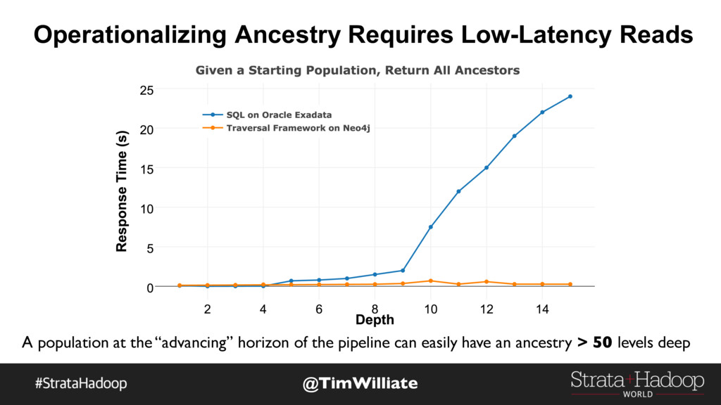 Operationalizing Ancestry Requires Low-Latency ...