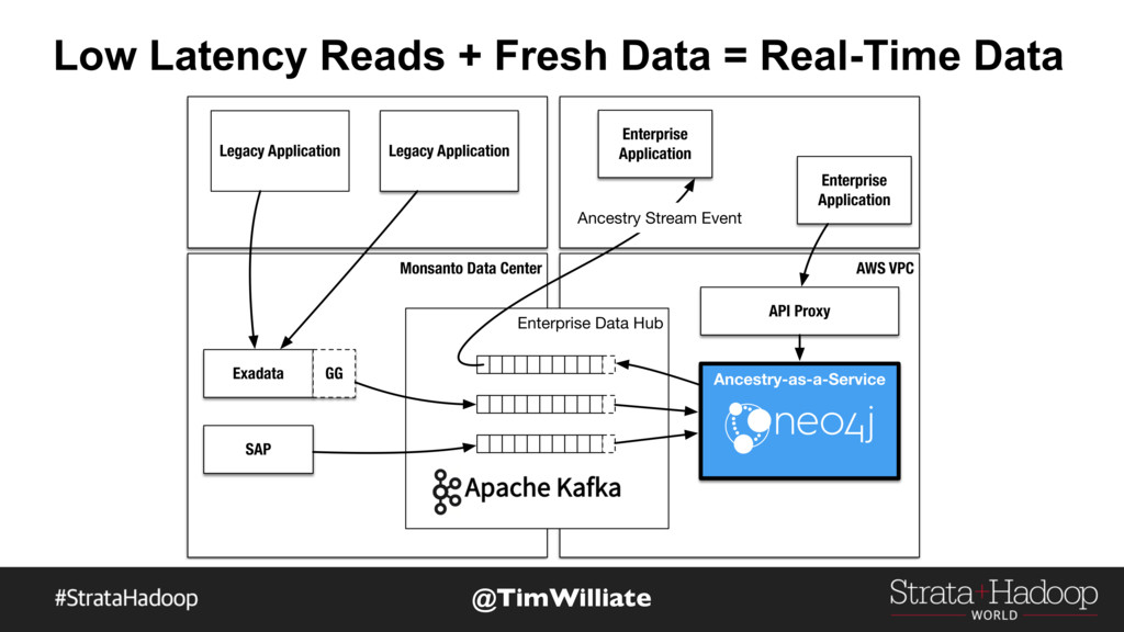 Low Latency Reads + Fresh Data = Real-Time Data...