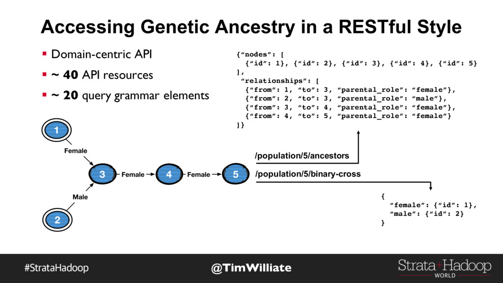 Accessing Genetic Ancestry in a RESTful Style @...