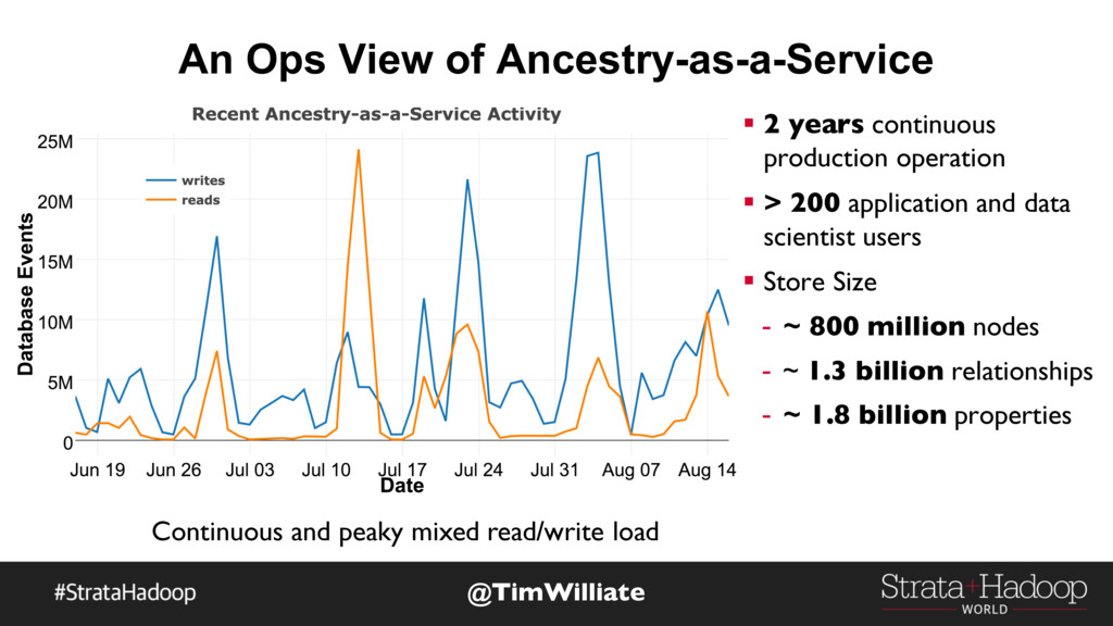 An Ops View of Ancestry-as-a-Service § 2 years ...