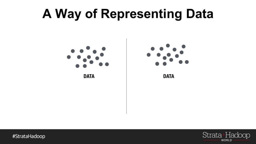 A Way of Representing Data DATA DATA