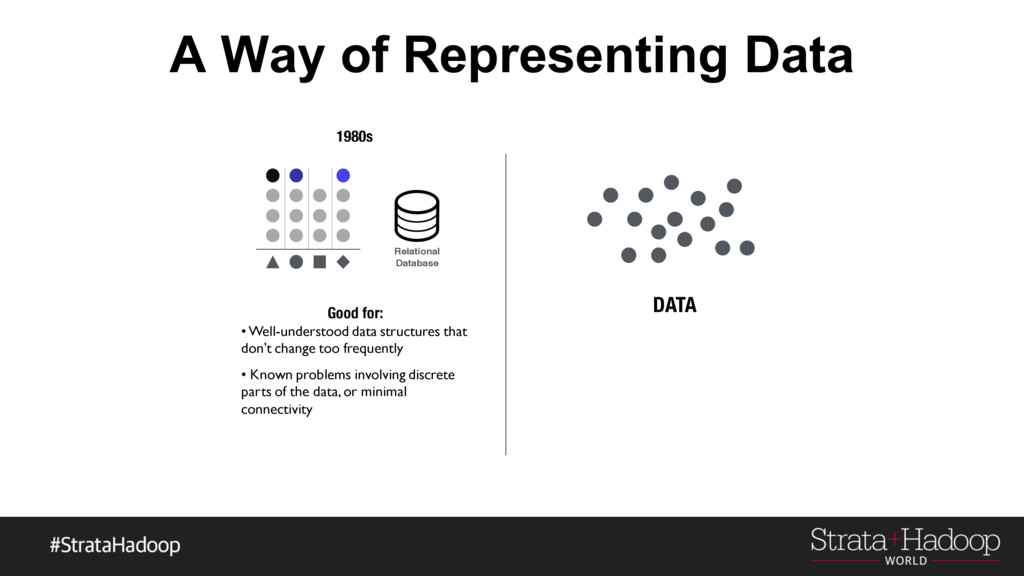 A Way of Representing Data Relational Database ...