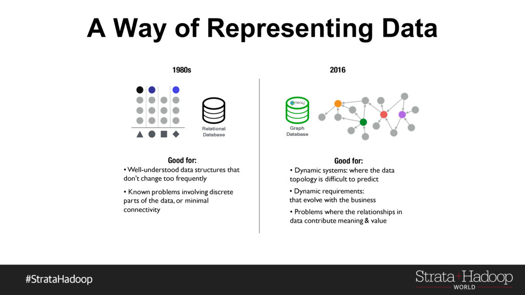 A Way of Representing Data Graph Database Relat...