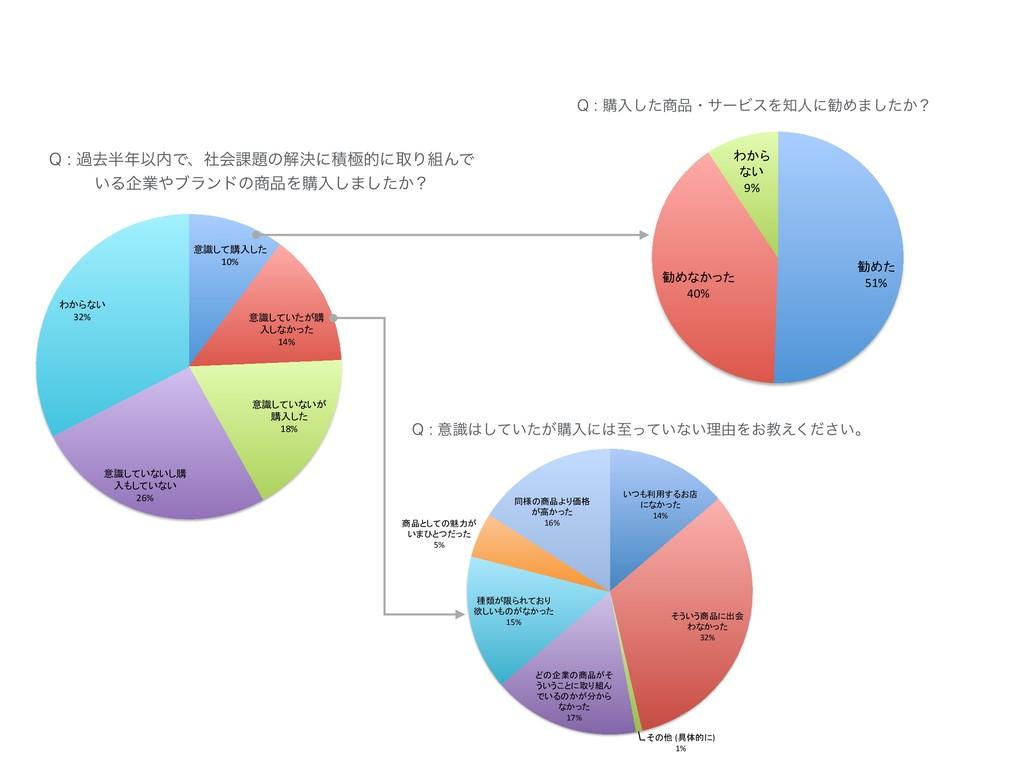 10% 14% 18% 26% 32% 14% 32% ( ) 1% 17% 15% 5% 1...