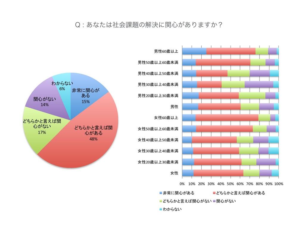 15% 48% 17% 14% 6% 2͋ͳͨࣾձ՝ͷղܾʹؔ৺͕͋Γ·͔͢ʁ 0%...