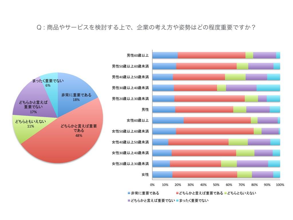18% 48% 11% 17% 6% 2αʔϏεΛݕ౼͢Δ্Ͱɺاۀͷߟ͑ํ...