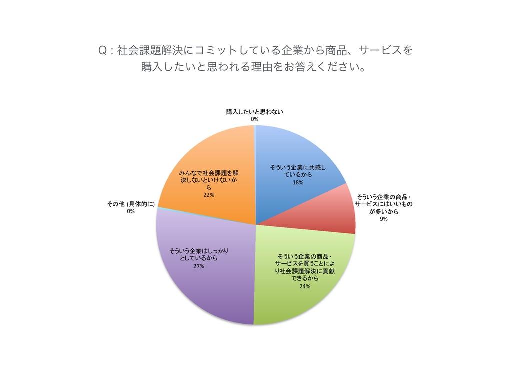 18% 9% 24% 27% ( ) 0% 22% 0% 2ࣾձ՝ղܾʹίϛοτ͍ͯ͠...