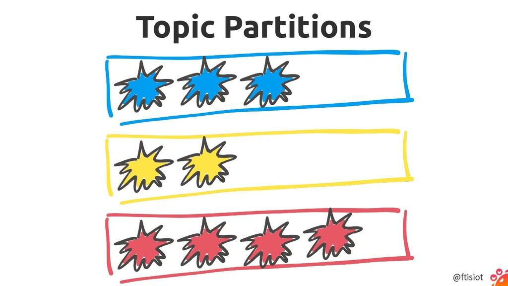 @ftisiot Topic Partitions