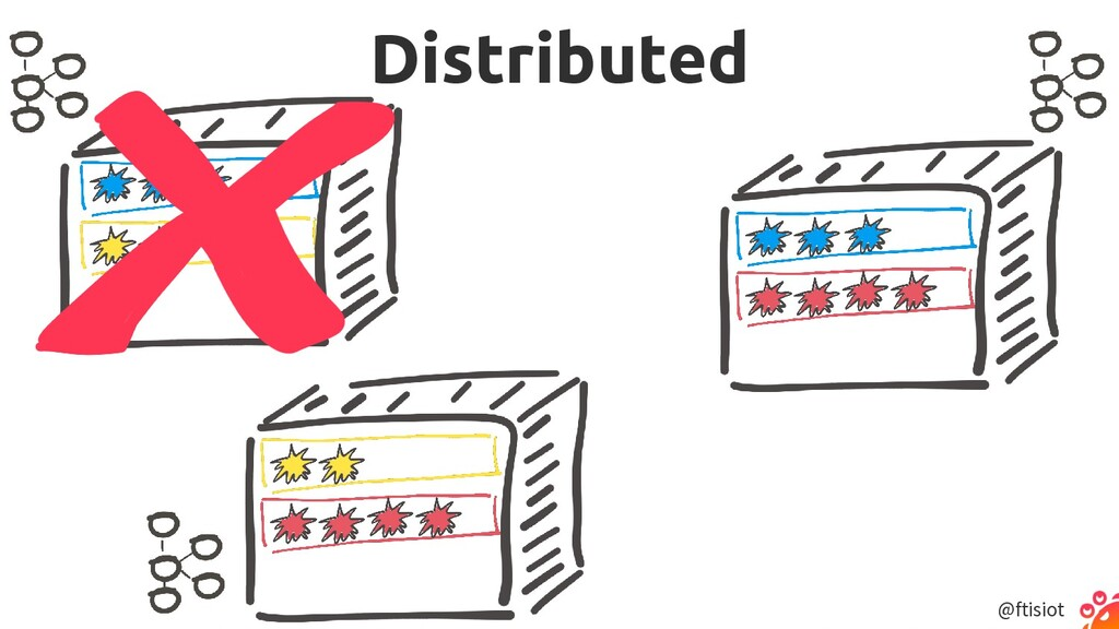 @ftisiot Distributed