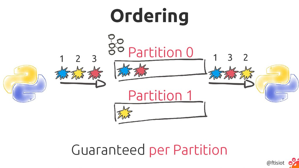 @ftisiot Ordering 2 1 3 2 1 3 Partition 0 Parti...