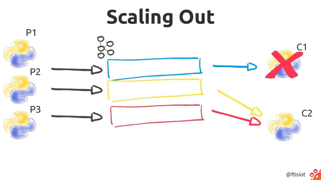 @ftisiot Scaling Out P1 P2 P3 C1 C2