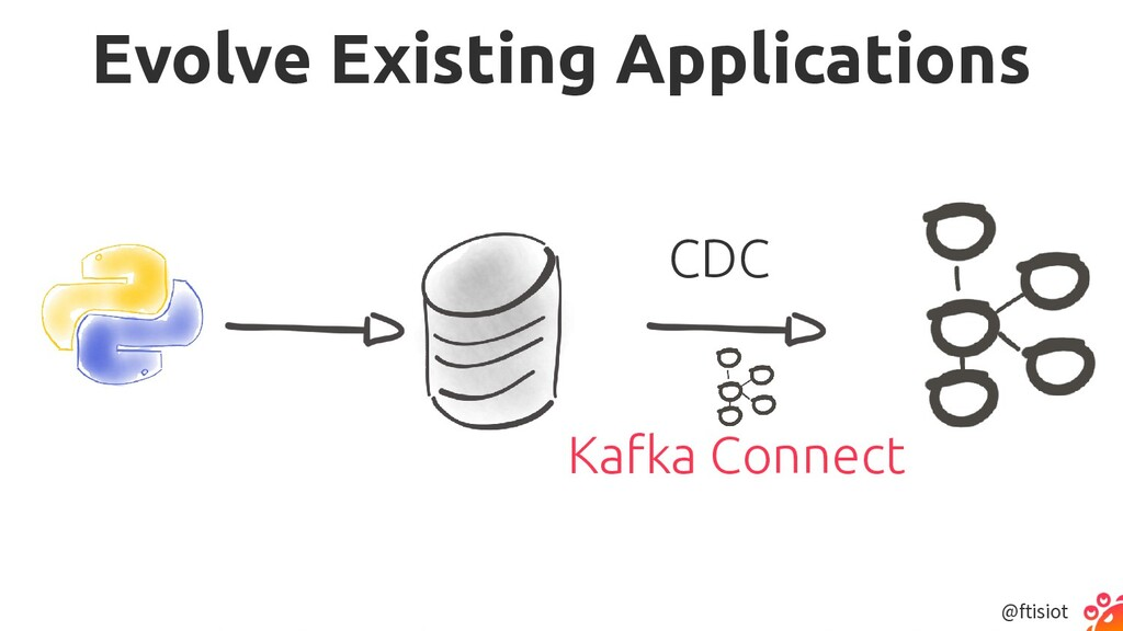@ftisiot Evolve Existing Applications Kafka Con...