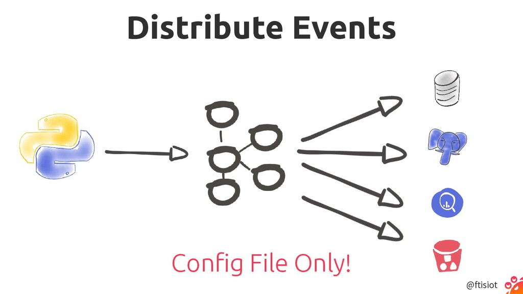 @ftisiot Distribute Events Config File Only!