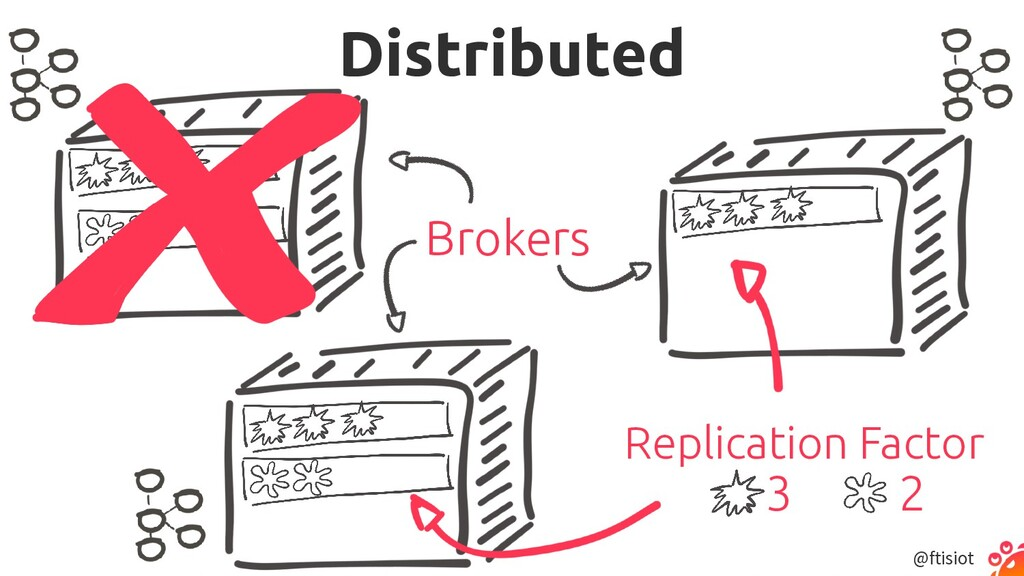 @ftisiot Distributed Brokers Replication Factor...