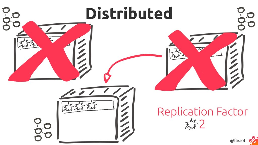 @ftisiot Distributed Replication Factor 2