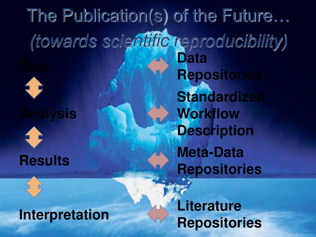The Publication(s) of the Future… (towards scie...