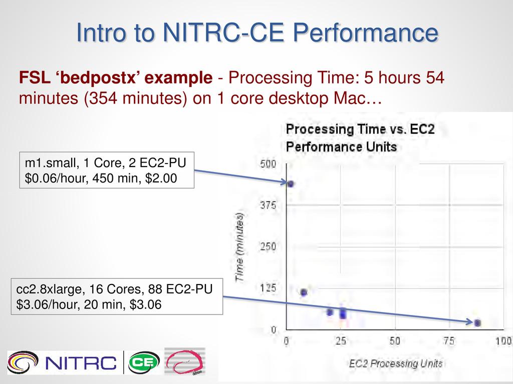 Intro to NITRC-CE Performance FSL 'bedpostx' ex...