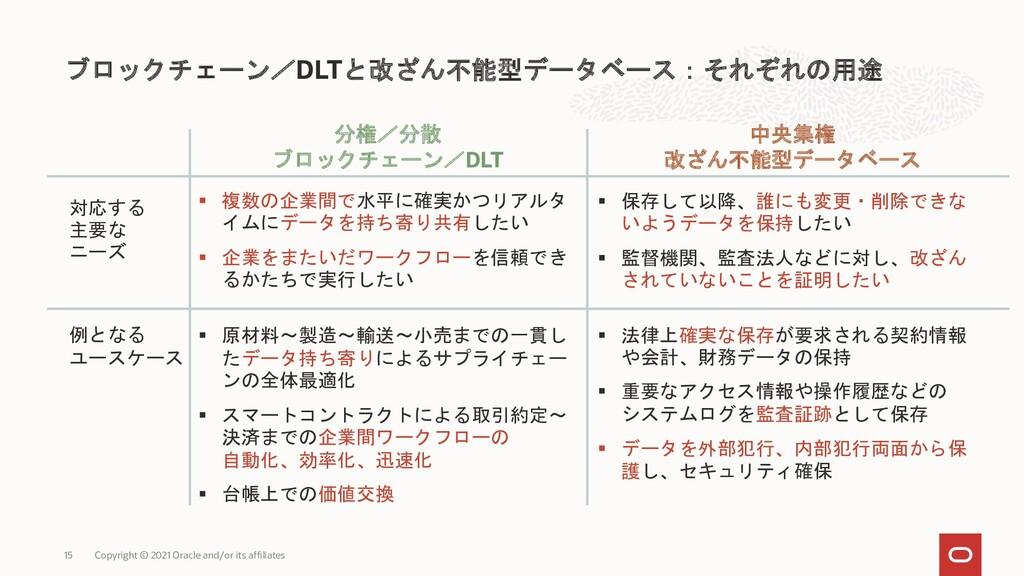 ブロックチェーン/DLTと改ざん不能型データベース:それぞれの用途 Copyright © 2...