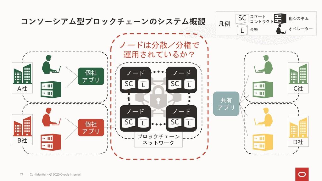 凡例 D社 C社 B社 A社 ノード コンソーシアム型ブロックチェーンのシステム概観 Conf...
