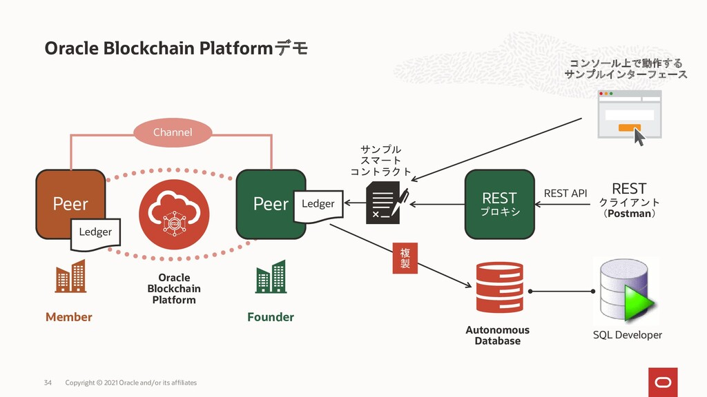 Oracle Blockchain Platformデモ コンソール上で動作する サンプルイン...