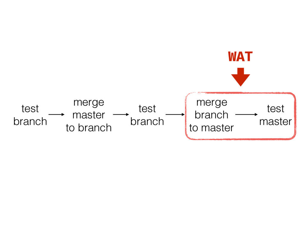 test branch merge master to branch test branch ...