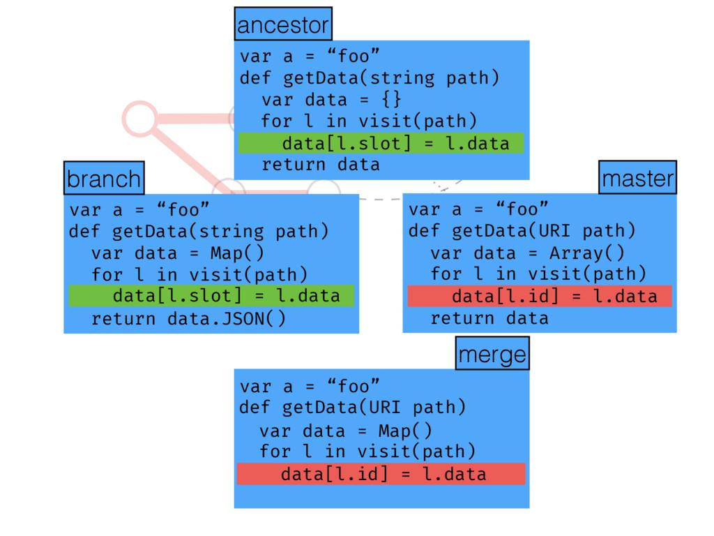 """def getData(string path) ? var a = """"foo"""" def ge..."""