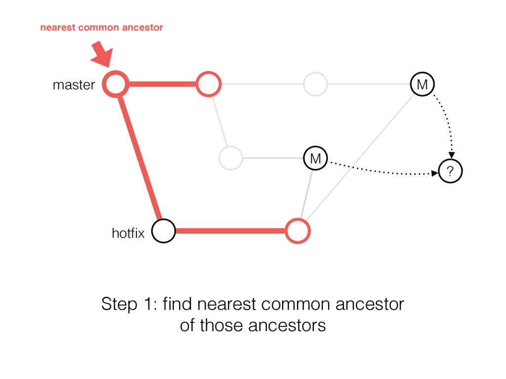 master M M ? hotfix nearest common ancestor Step...
